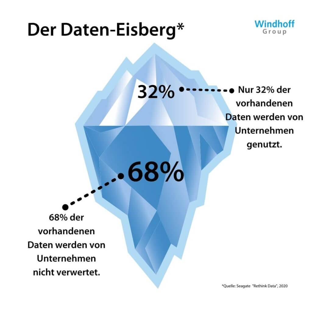 Dateneisberg_Dark Data_windhoff group